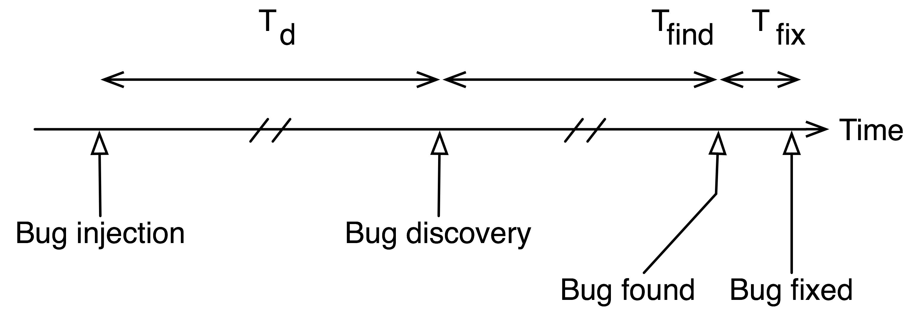 Physics of Test Driven Development | James Grenning's Blog